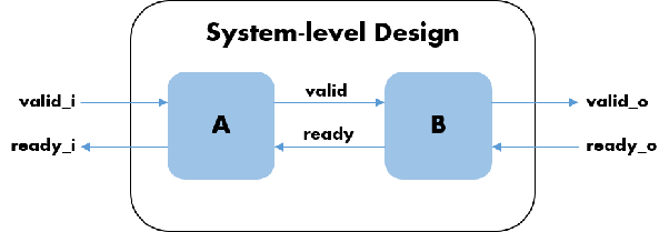 In a black box simulation-based verification, what should be the