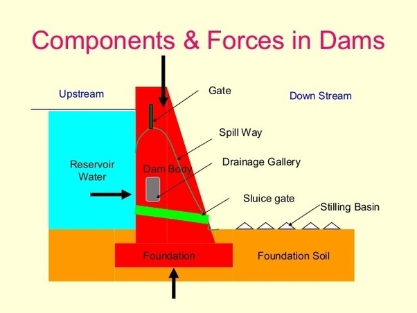 What Is A Profile Diagram For A Dam  Why Is It Drawn  If A Dam Structure Is Given To Two