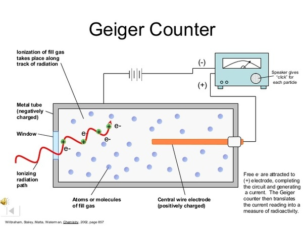 wiring diagram for counter how does a geiger counter measure radiation  quora wiring diagram for international 244 tractor geiger counter measure radiation