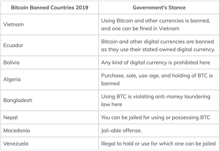 is bitcoin illegal in bangladesh