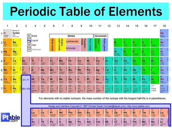 How is the periodic table separated into solids liquids and gases the greater the atomic mass the farther down the element is on the periodic table atomic mass has no relation whatsoever to the state urtaz Images