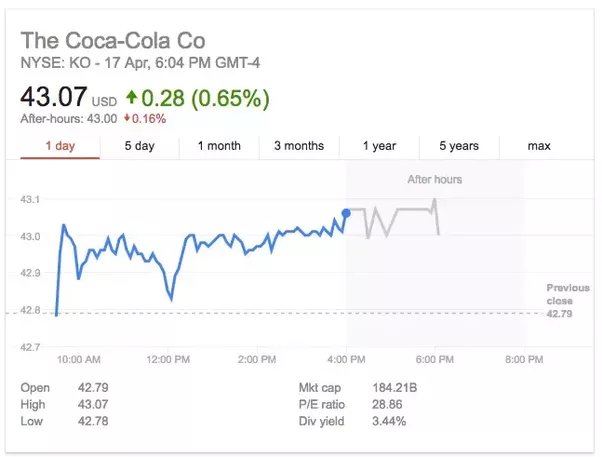 Will Coca Cola Ko Ever Be A Bad Investment Quora