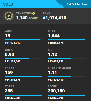 What are your Fortnite stats? - Quora