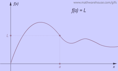 Definition Of Continuity Of A Function At A Number X U003da ,
