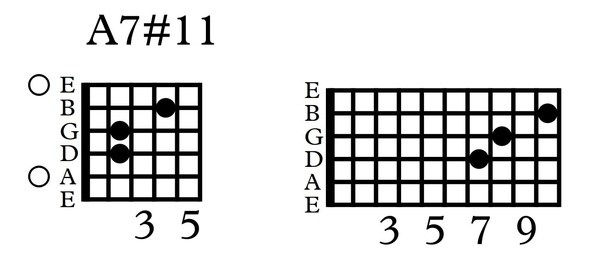 What does the chord A5b5 look like on guitar? - Quora