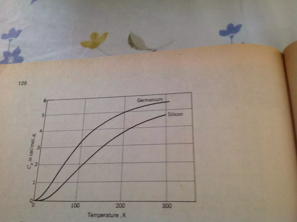 Why does classical mechanics fail to explain heat capacities