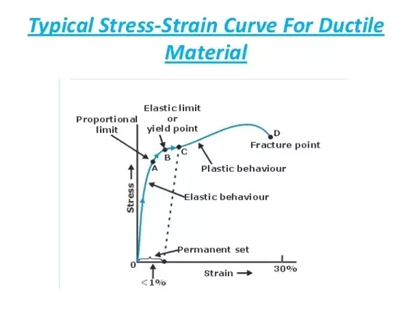 From the above Graph Stress versus Strain, you can be witnessed till the point B(which is known as the yielding taking place or ready to begin of plastic ...