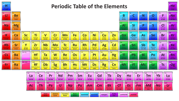 How to round the atomic mass of an element from the ...