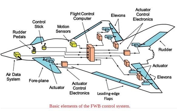 Does the fly-by-wire system use hydraulics? - Quora