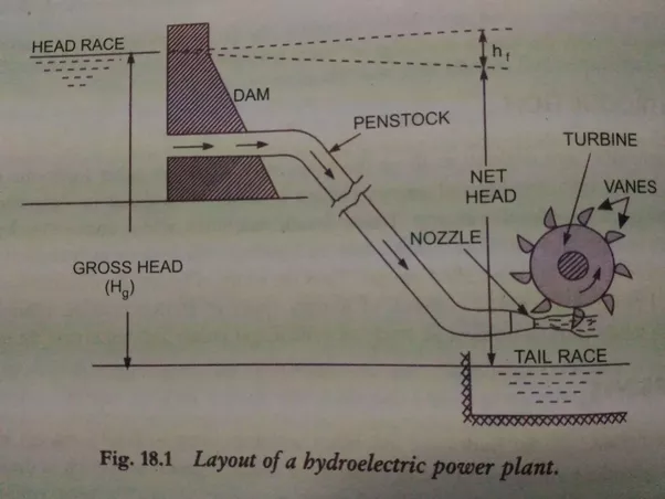 what is pelton turbine  quora wind turbine power plant layout wind turbine power plant layout wind turbine power plant layout wind turbine power plant layout