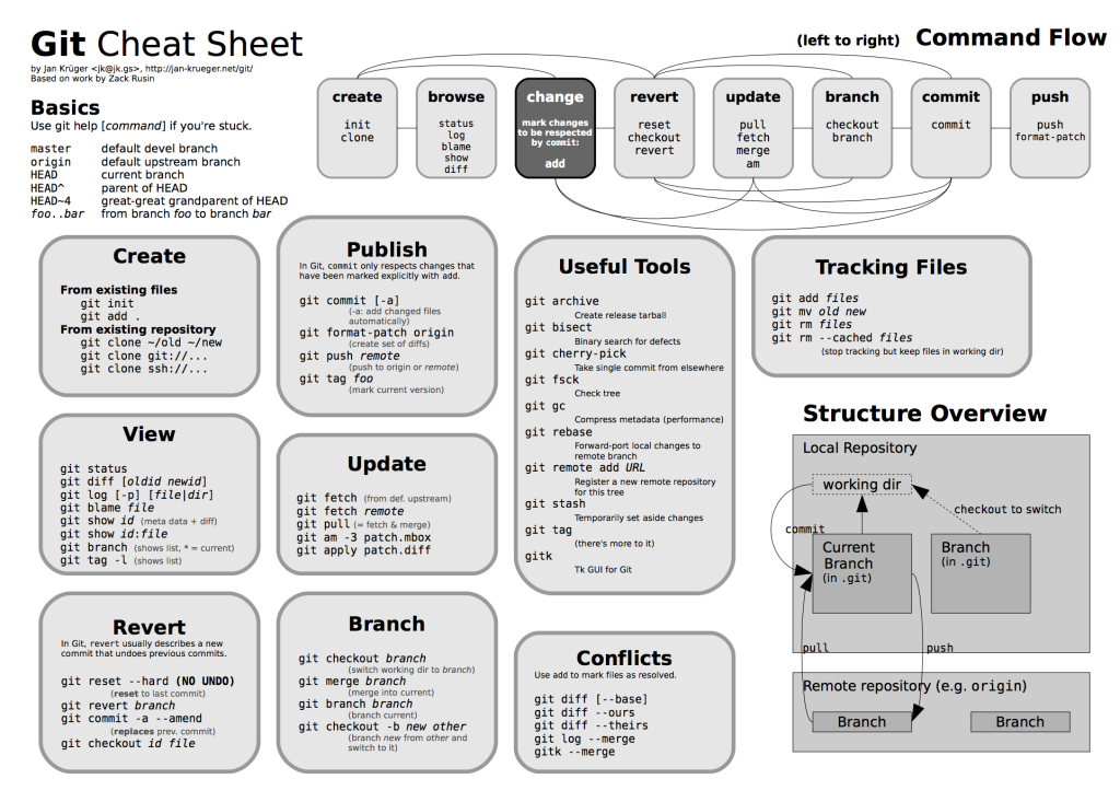 What is the best Git cheat sheet? - Quora