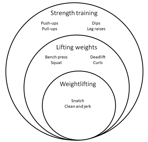 Do pull-ups, push-ups, and dips count as weightlifting? - Quora