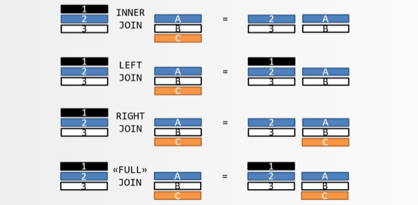 difference between inner join and outer join pdf