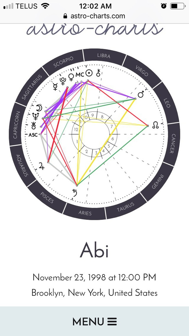 What are my zodiac house placements