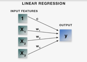 Why do we need logistic regression for binary data? Why can't we use