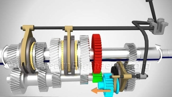 What are two types of gears used in a gearbox? - Quora