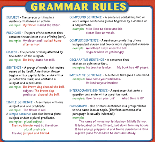 How can I learn English grammar quickly