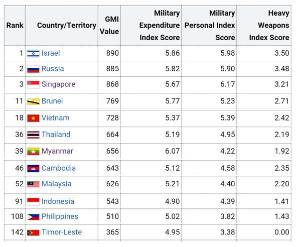 The Value Uses Indicators To See Degree Of Militarization In Particular Country Those Are Number Military Expenditure Gdp