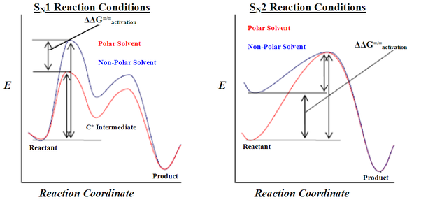 What is the difference between SN1 and SN2 reactions? - Quora