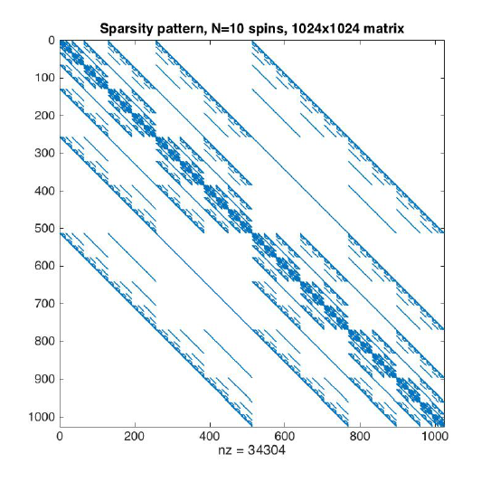 What is a sparse matrix? What are the advantages and