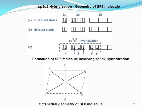 Lewis Dot Structure Brf5: What Is The Structure Of SF6?