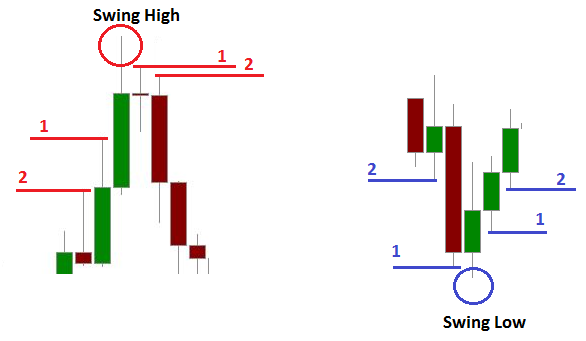 Best option strategy for swing trading