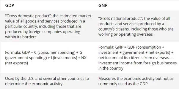 what is the difference between gnp and gdp