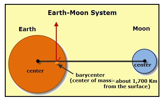If the moon attracts the earth then why does the earth not move the distance is from center to center so the barycenter is located within the earth at about 1700 kilometers below the surface of the earth ccuart Gallery