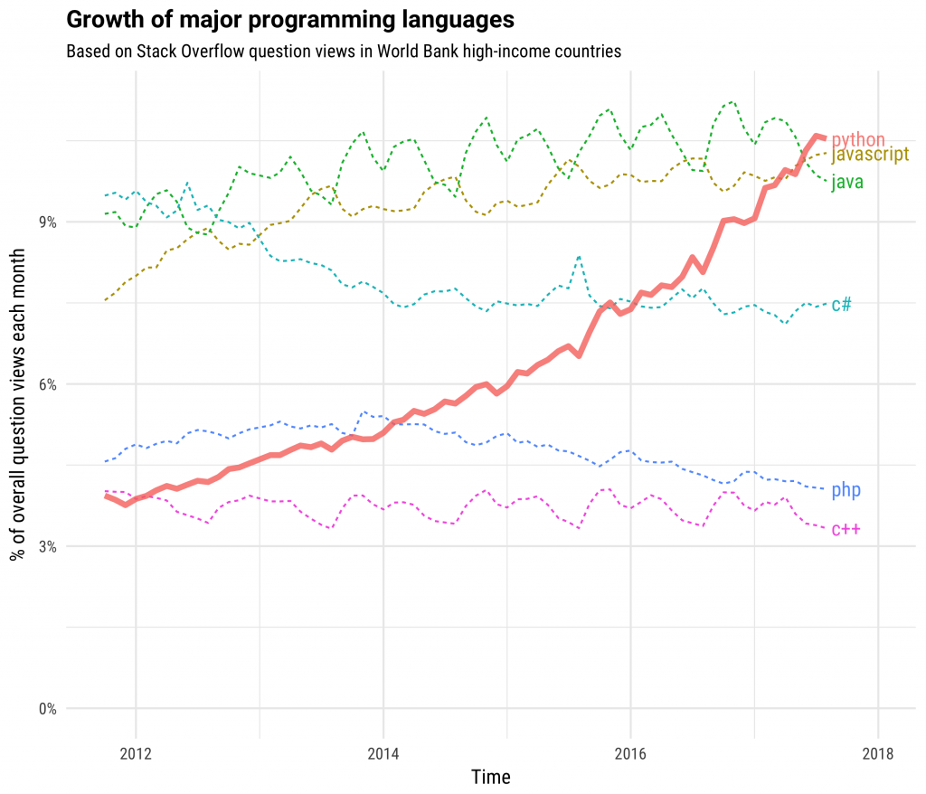 Which language is better for time series analysis, Python or