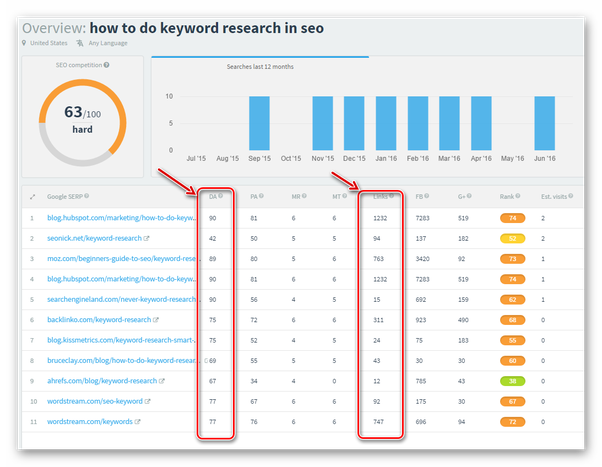 if you have a brand new website what seo strategy will rank you the
