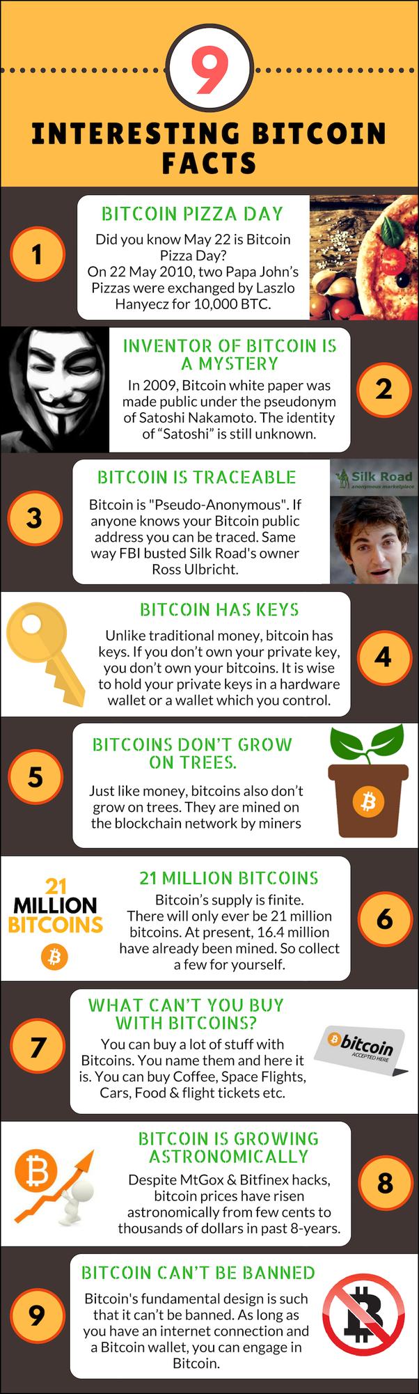 how does your bitcoin grow