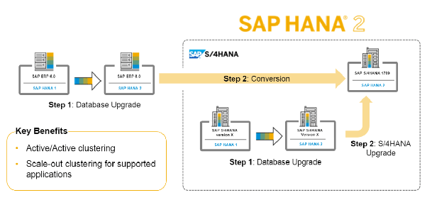 What is the difference between SAP HANA and SAP HANA 2 0