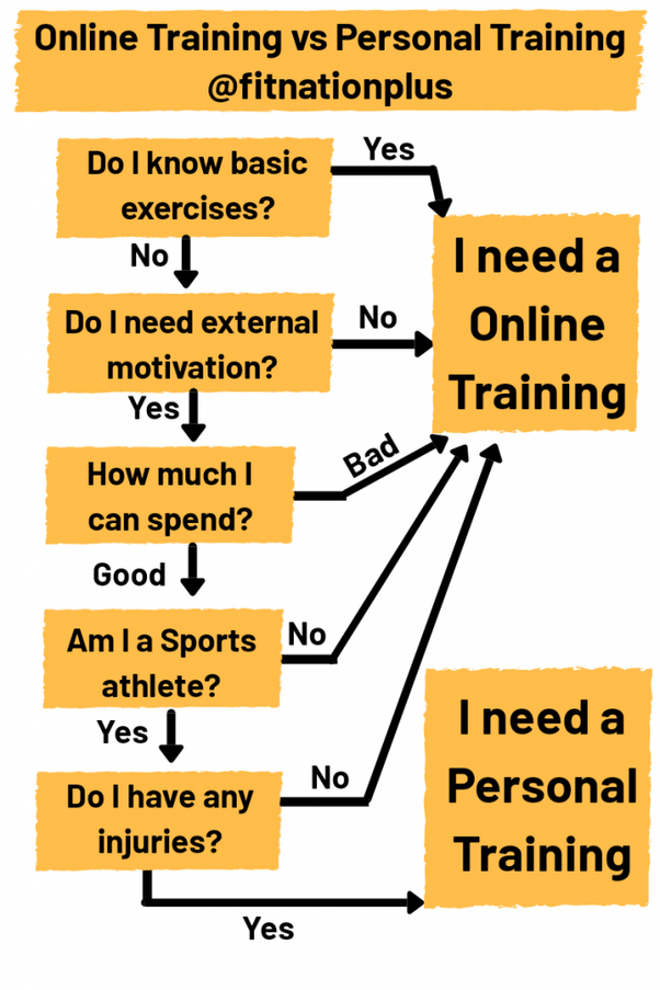 Where can I get online training (preferably free) for doing