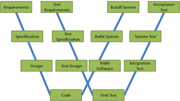 What is the difference between v model and w model in software in order to place testing on an equal footing a second v dedicated to testing is integrated into the model both vs put together give the w of the ccuart Choice Image
