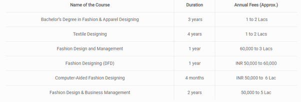 Amity School Of Fashion Technology Fee Structure School Style
