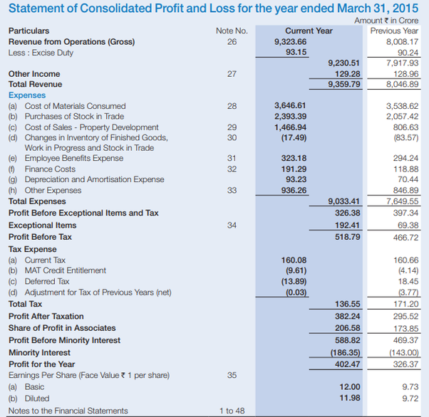 Consolidating financial statements with different year end sale