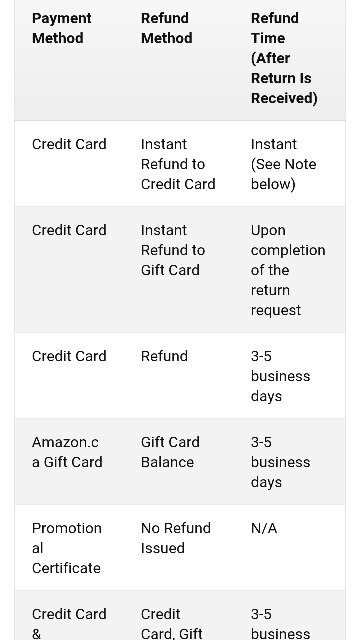 This is the maximum time within which you will get your refund for returned items which will be same . But if the payment is made by Amazon gift card you ...
