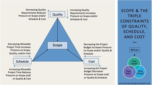 project triple constraint The triple constraints model shows the relationship between scope, budget, schedule, and quality it is the foundation of change control decision making.