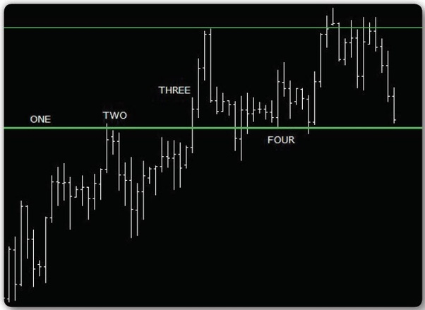 Best intraday time frame forex trading