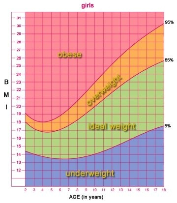 What Is The Average Weight For A 13 Year Old Girl Who Is 57 Quora