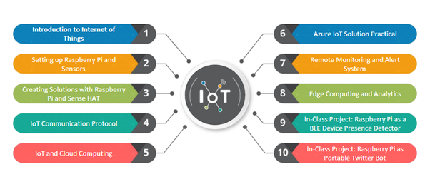 I want to start learning IOT  Which online courses will be