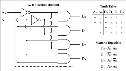 in a 2 to 4 decoder you have 2 inputs and four outputs, in a 5 to 32 decoder  you have 5 inputs and 32 outputs where only one is high