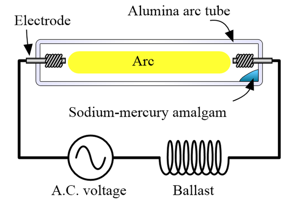 How do sodium vapor lights work quora the gas in this case is sodium vapour but several other gases may be such as mercury neon argon and xenon ccuart Images