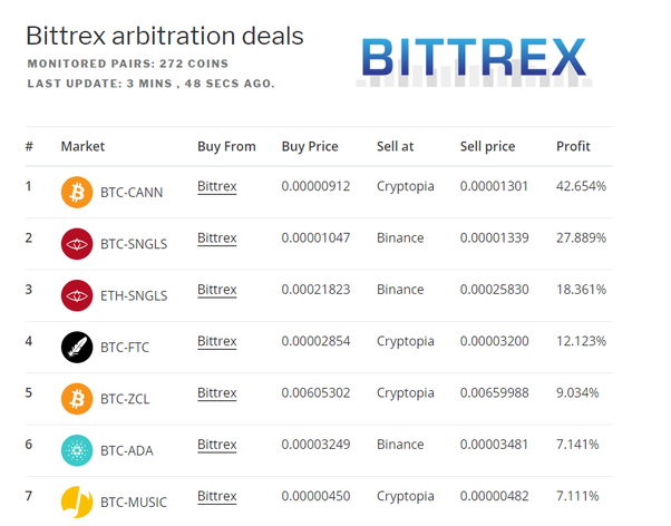 best arbitrage opportunities cryptocurrency