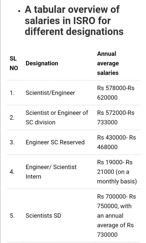 What is the salary of ISRO scientist? - Quora