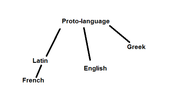 Why do most english words have latin or greek roots quora see more on said proto language here ccuart Image collections