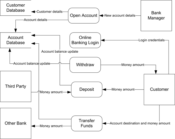 DFD level - 0 system ATM bank ( Data Flow Diagram)