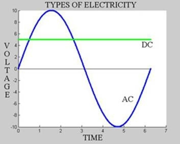 What is the role of an AC machine in electrical, explained in detail ...