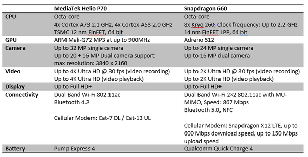 Which one is better, Snapdragon 660 or MediaTek Helio P70