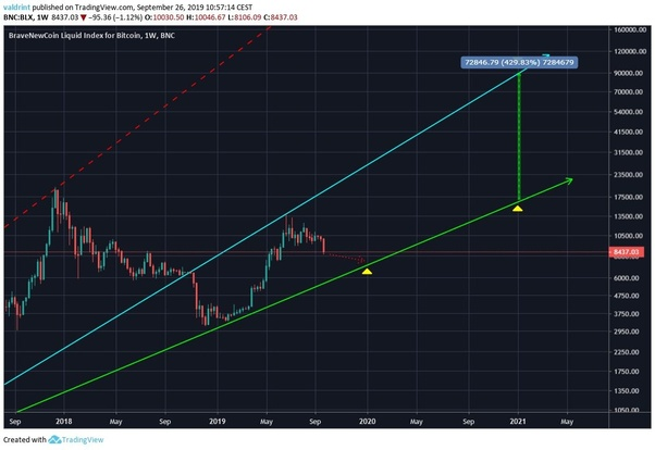 should i buy cryptocurrency now november 2021